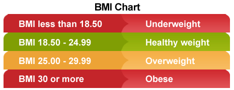 BMI Chart - Want to Lose Weight – Know About Body Mass Index