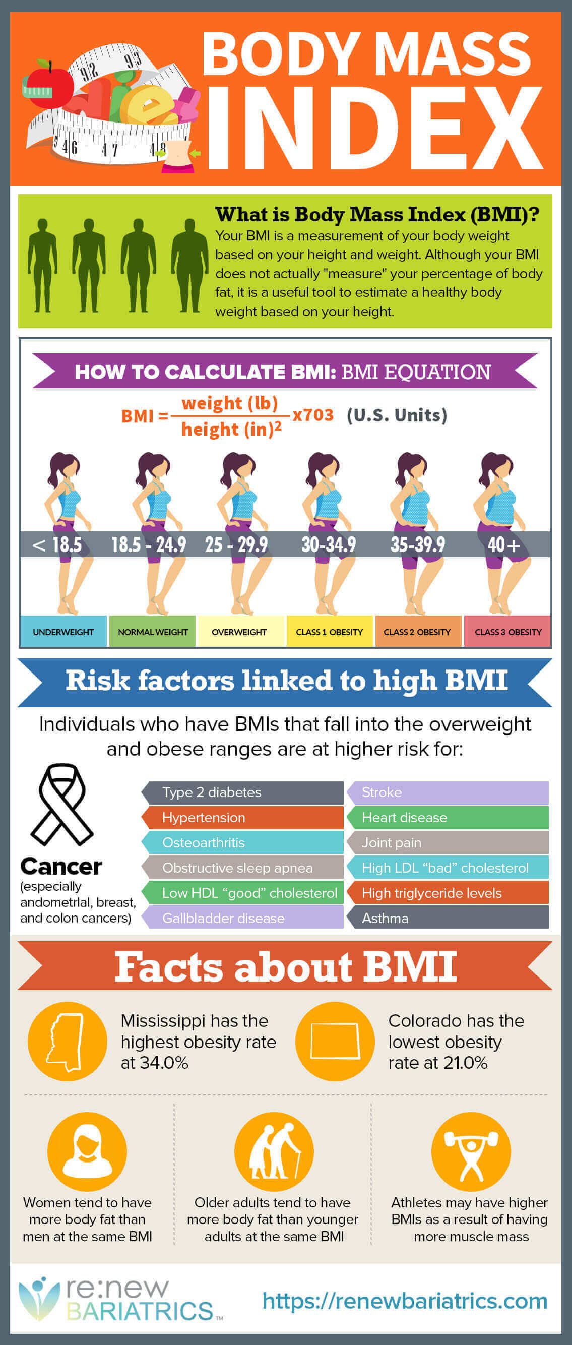 Body Mass Index or BMI