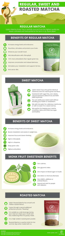 Matcha Tea Comparison