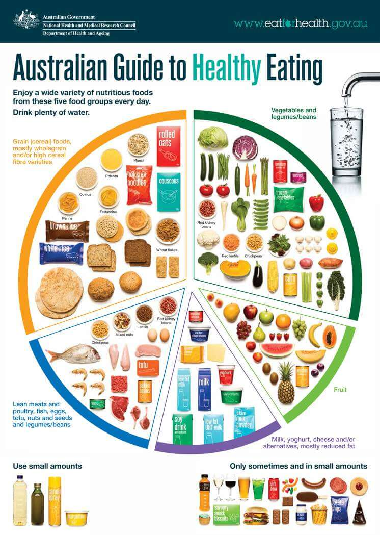 Australian Guide to Healthy Eating - The multi-disciplinary approach we should we undertaking to improve our well-being