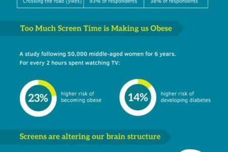 Screen Time On Health