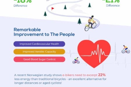 The Health Benefits of E-bikes