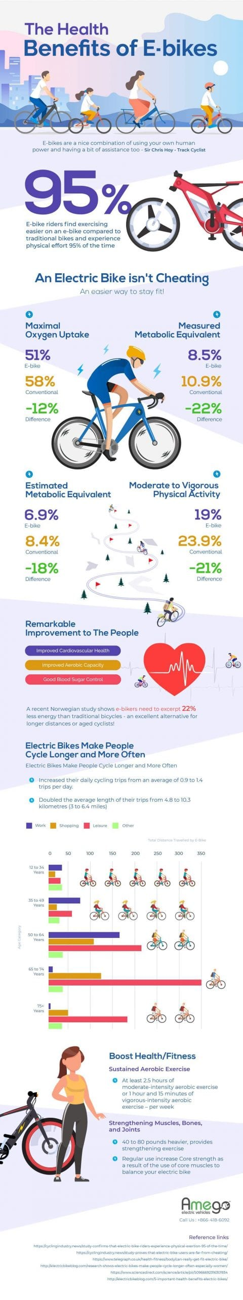 The Health Benefits of E-bikes